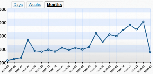 WordPress Blog Stats Graph