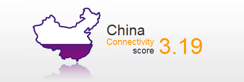 China Connectivity Score