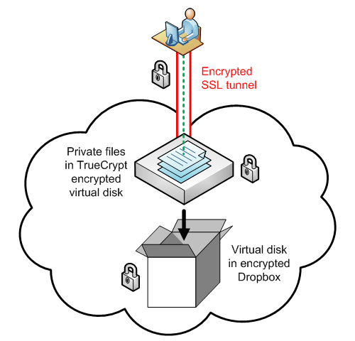 Dropbox TrueCrypt Cloud