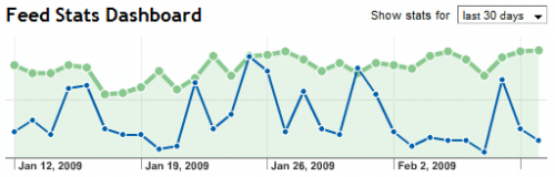 Feedburner RSS Feed Stats Graph