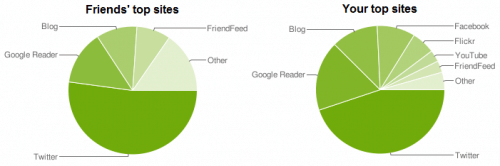 FriendFeed Stats Pie Charts