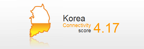 Korea Connectivity Score