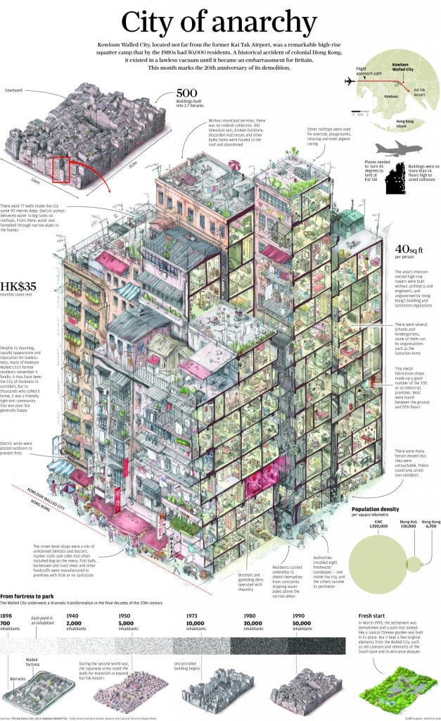 Kowloon Walled City: Life in the City of Darkness