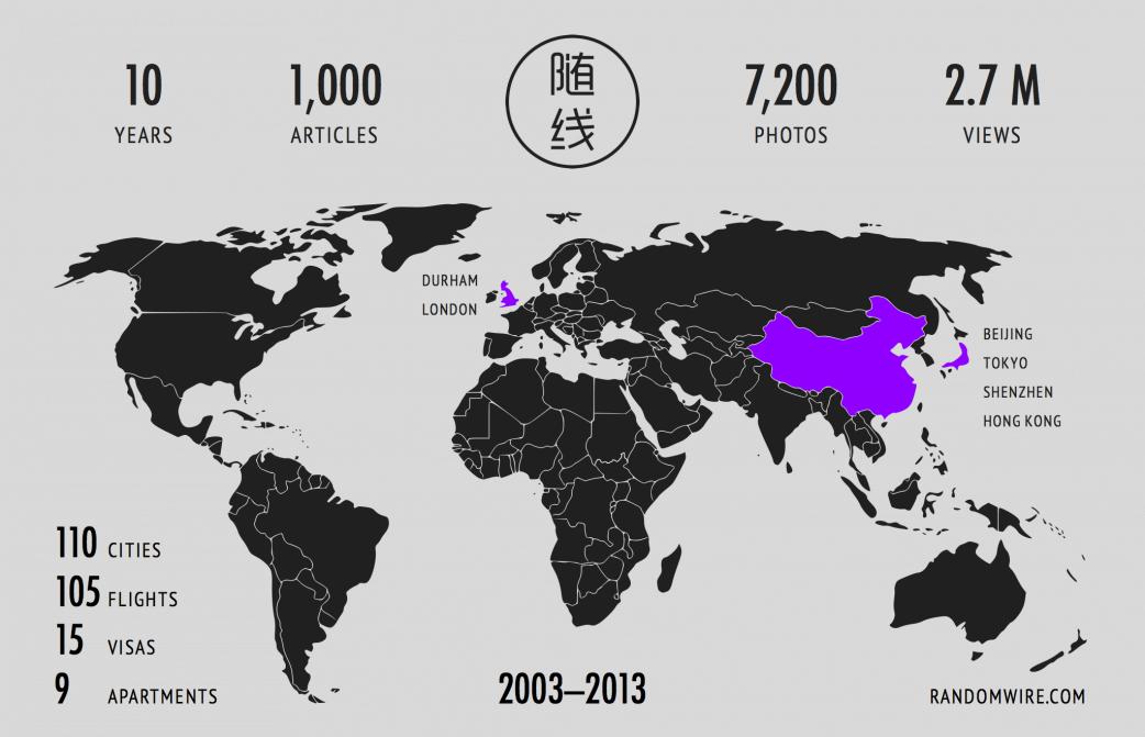 10 Years of Randomwire Infographic