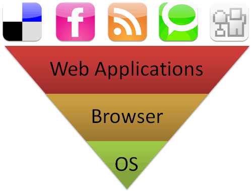 Web Operating System Stack